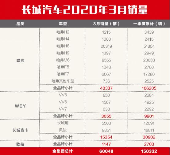 3月长城汽车销量60048辆,国内外市场同时增长