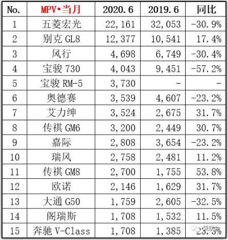 2020年6月汽车销量TOP15大全,轩逸创纪录,CR-V神车归来