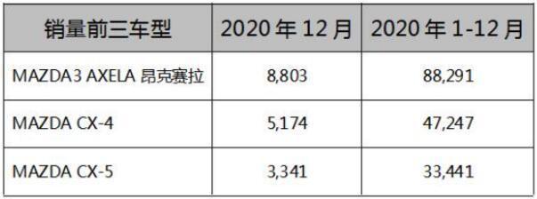 12月马自达销量22,838辆,全年销量超20万辆