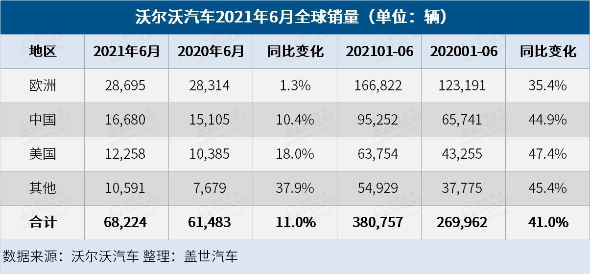 6月沃尔沃全球销量公布,中国市场16680辆XC60最畅销