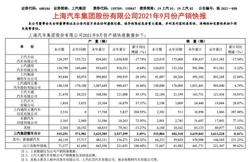9月上汽集团销量公布,大众持续下跌,五菱超15万辆