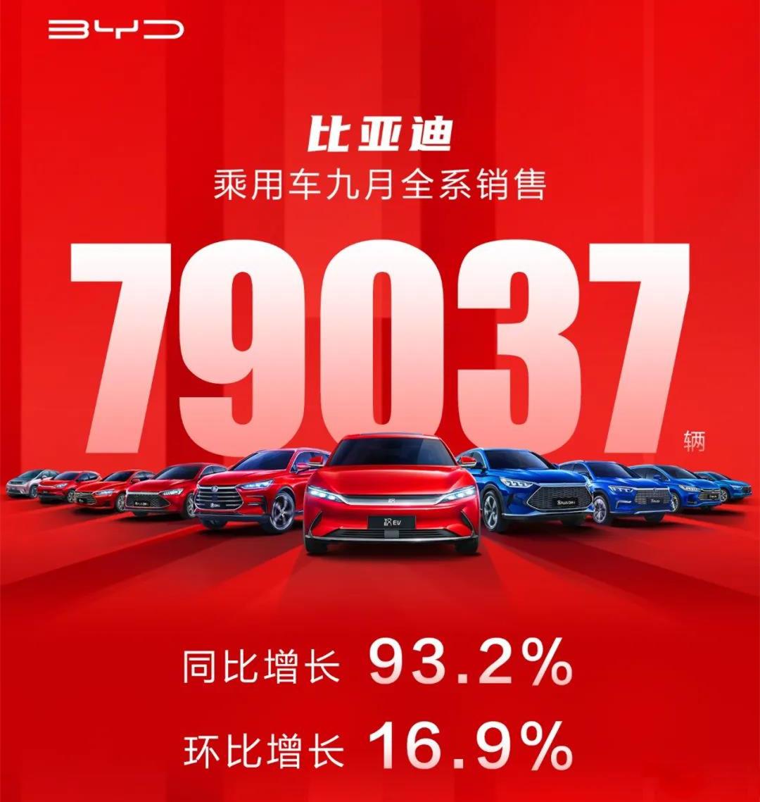 9月比亚迪销量79037辆,新能源崛起,宋家族破两万辆